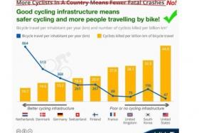 Хорошая велосипедная инфраструктура подразумевает безопасность и больше поездок на велосипеде