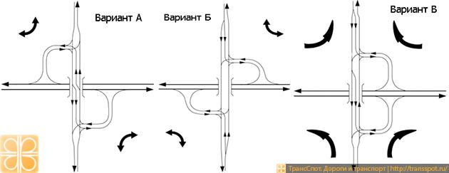 Тип развязки неполный клеверный лист