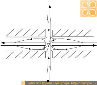Ромбовидная развязка с одним перекрестком