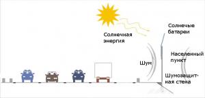 Установка шумозащиты с фотоэлектрическими элементами