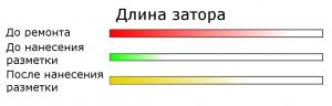 Длина пробки в зависимости от состояния дороги