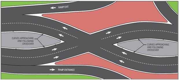 Один из двух узлов пересечения транспортных потоков при изменении сторонности движения