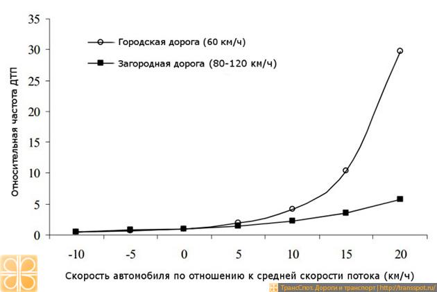 Частота аварий в зависимости от отличия скорости отдельного автомобиля от средней скорости потока