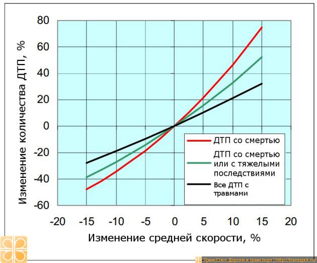 Изменение количества ДТП в зависимости от изменения скорости