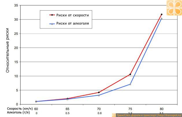 Относительные риски возникновения ДТП в зависимости от скорости и содержания алкоголя в крови