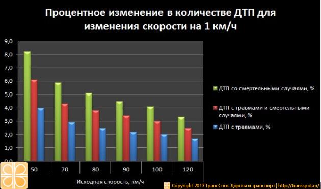 Изменение в количестве ДТП для отдельной скорости при изменении скорости на 1 км/ч