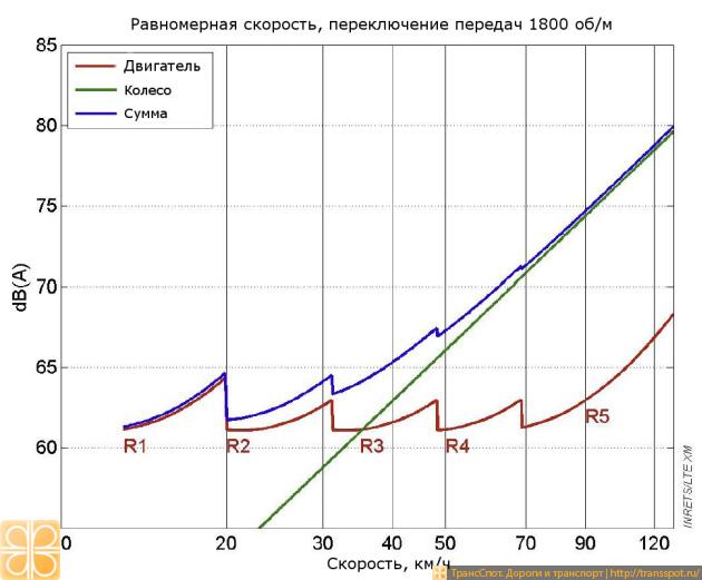 Влияние скорости на шумовую нагрузку