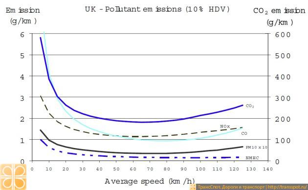 Зависимость количества выбросов от скорости