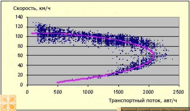 Пропускная способность магистрали в зависимости от скорости движения потока