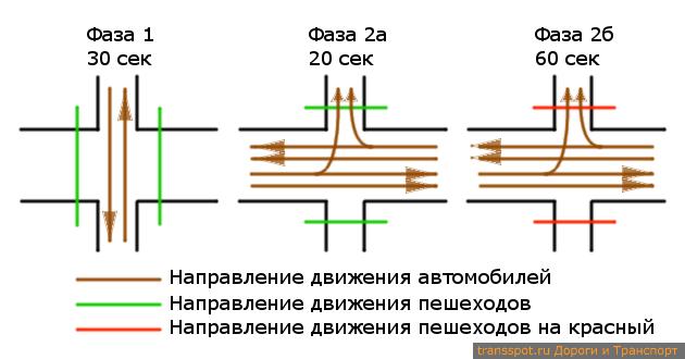 Цикл светофора на пересечении Среднего пр. и 12 Линии В.О.
