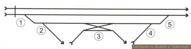 Расчетная схема одного направления транспортной развязки с отображением количества полос для движения