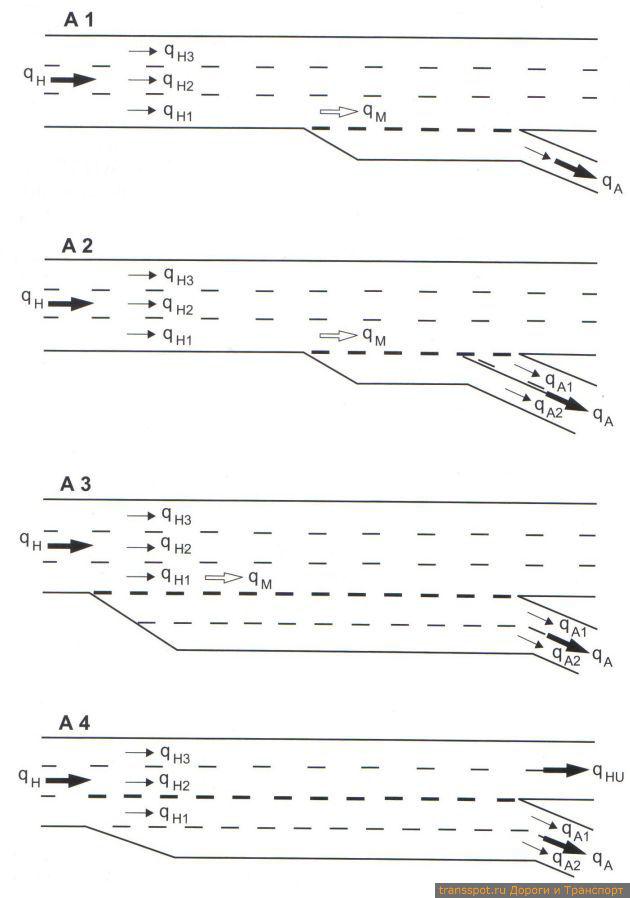 Типы выездов (схематично) и обозначение транспортных потоков