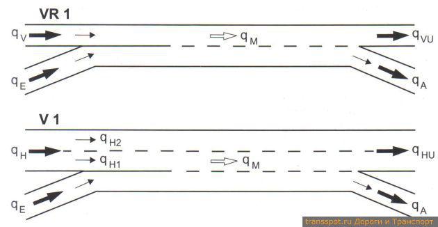 Типы участков переплетения потоков (схематично) и обозначение транспортных потоков