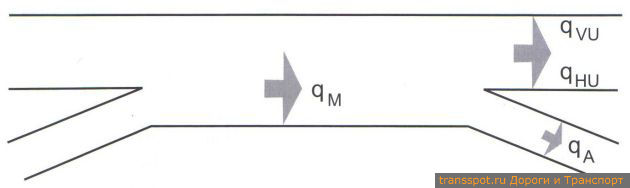 Критические сечения для расчета участка переплетения потоков