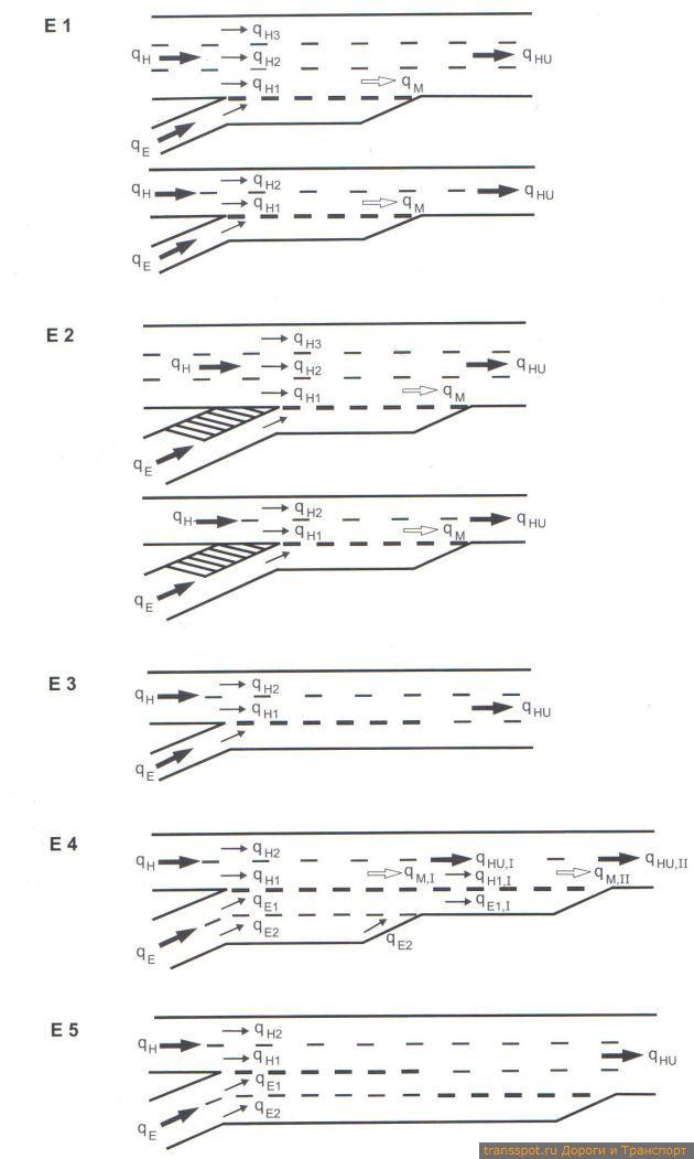 Типы въездов (схематично) и обозначение транспортных потоков