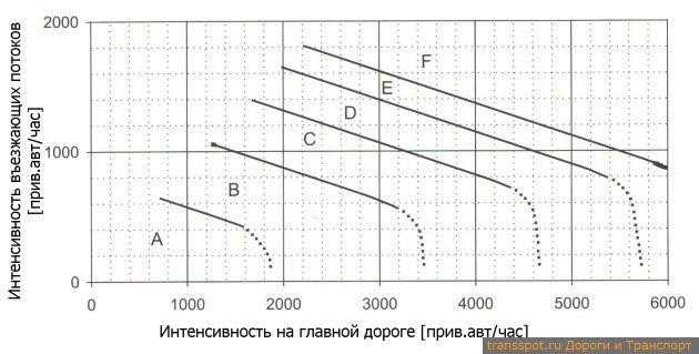 Уровни обслуживания для въезда типа Е1 и Е2 в зависимости от транспортных потоков на главной дороге с тремя полосами для движения(qH) и съезде (qE)