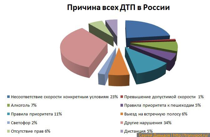 Причина ДТП со смертельным исходом в России