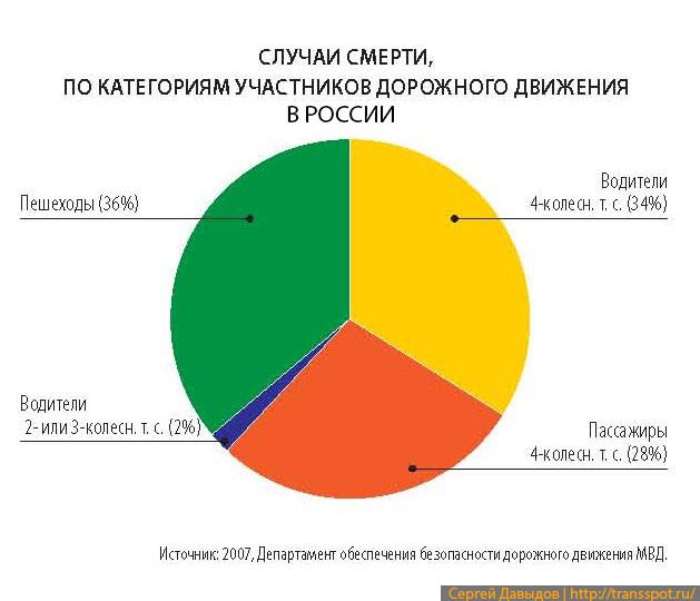 ДТП со смертельным исходом разделенные по участникам дорожного движения в России