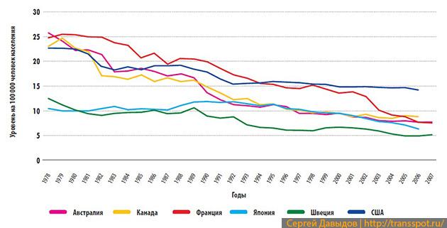 Тенденции смертности в ДТП в странах с высоким уровнем дохода