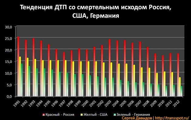 Тенденции смертности в ДТП в России, США, Германии