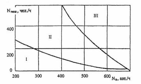 Области применения пешеходных переходов различных типов: I - нерегулируемые переходы; II - переходы со светофорным регулированием; III - пешеходные переходы в разных уровнях (надземные и подземные).