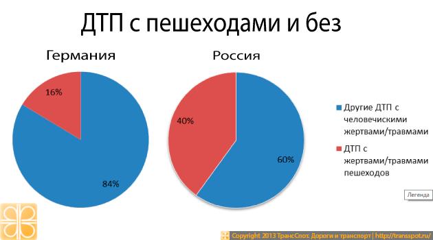 Процент ДТП с участием пешеходов в РФ и Германии