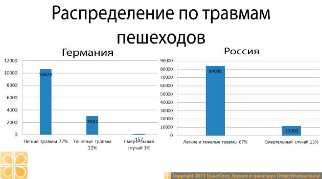 Распределение ДТП с пешеходами по виду травм в РФ и в Германии