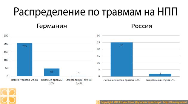 Распределение по виду травм ДТП на НПП