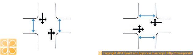 Стандартная схема регулирования пересечения с 2 фазами