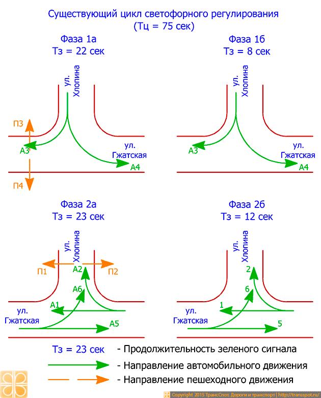 Рис. 2. Существующий светофорный цикл