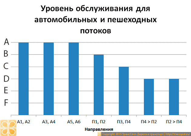 Рис. 6. Уровень обслуживания для автомобильных и пешеходных потоков