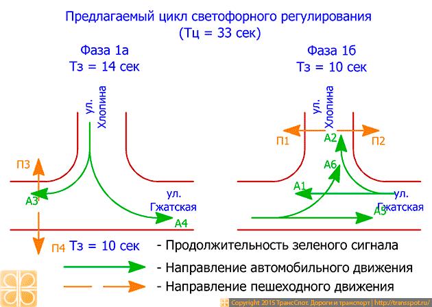 Рис. 7. Предлагаемый светофорный цикл