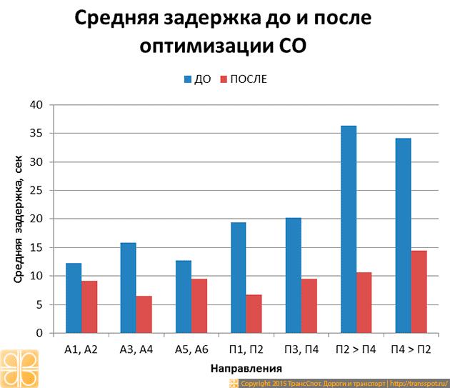 Рис. 8. Средняя задержка на светофоре до и после оптимизации