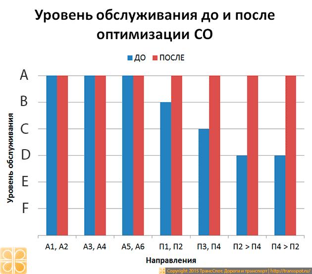 Рис. 9. Уровень обслуживания до и после оптимизации