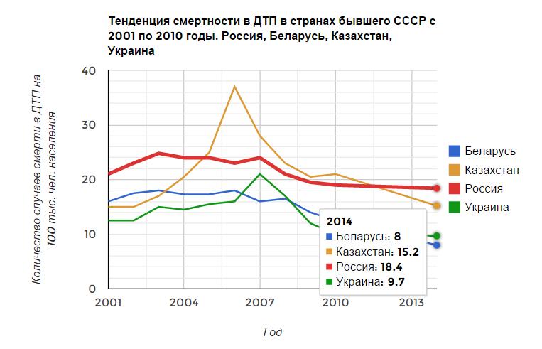 Тенденция смертности в ДТП в странах бывшего СССР. 2001 — 2014 годы