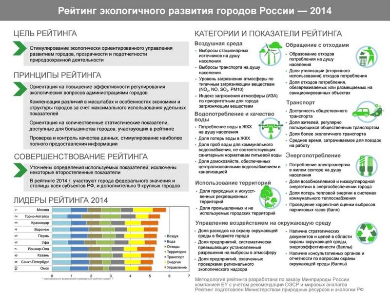 Рейтинг экологического развития городов Российской Федерации 2014