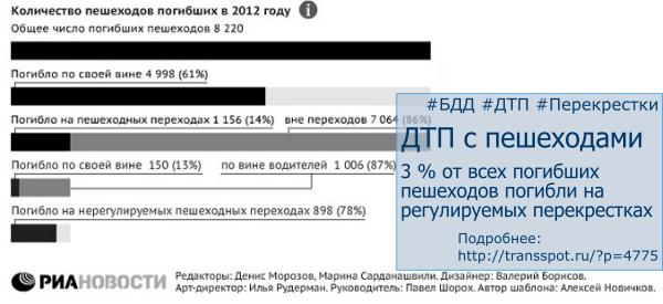Процентное отношение погибших на перекрестке со светофорным регулированием к общему числу смертей на дорогах в РФ