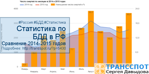 Статистика по безопасности дорожного движения в РФ 2015