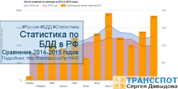 Статистика по БДД в РФ 2014-2015 годы