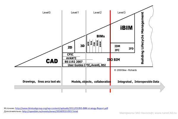 Классическая модель Бью-Ричардса «Уровни «зрелости» BIM»