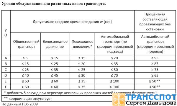 Уровень обслуживания на перекрестке со светофорным регулированием (Источник: HBS 2009)