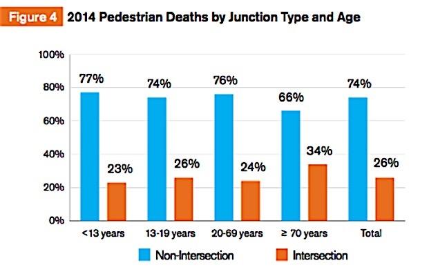 США, Смертность пешеходов