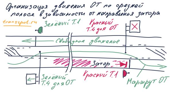 Объезд затора по средней полосе. Направление объезда меняется в зависимости от направления затора