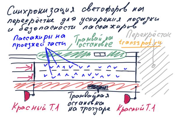 Синхронизация работы светофоров на перекрестке для обеспечения быстрой и безопасной посадки и высадки