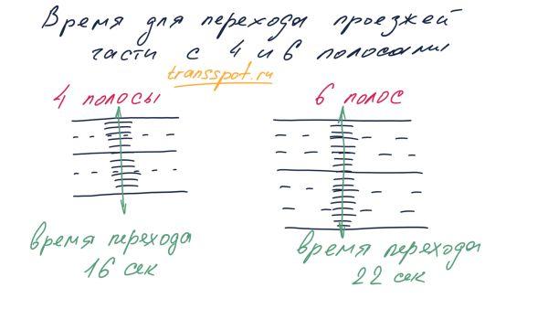 Время, требуемое для перехода четырех и шестиполосной проезжей части