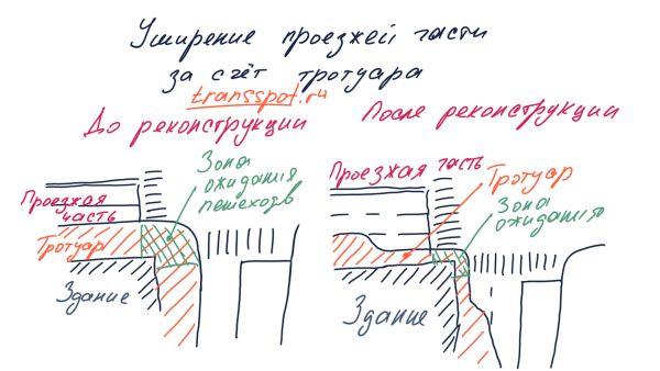 Уширение проезжей части за счет прилегающей территории (тротуара)