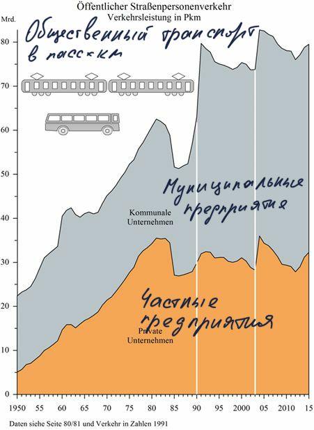 Пассажирооборот общественного транспорта