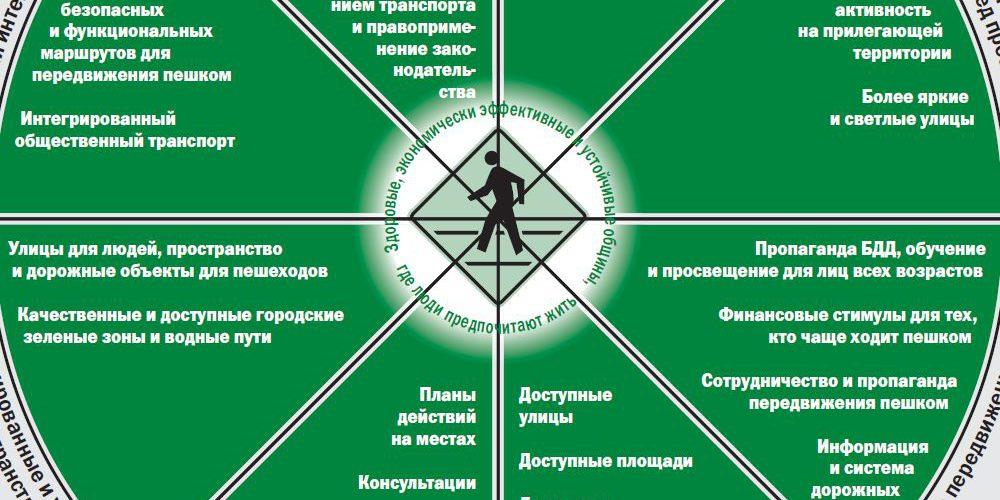 ВОЗ: Стратегия безопасности пешеходов