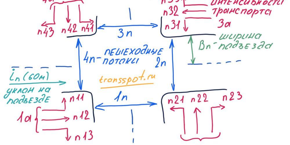 Схема расчетного пересечения дорог для расчета цикла светофорного регулирования