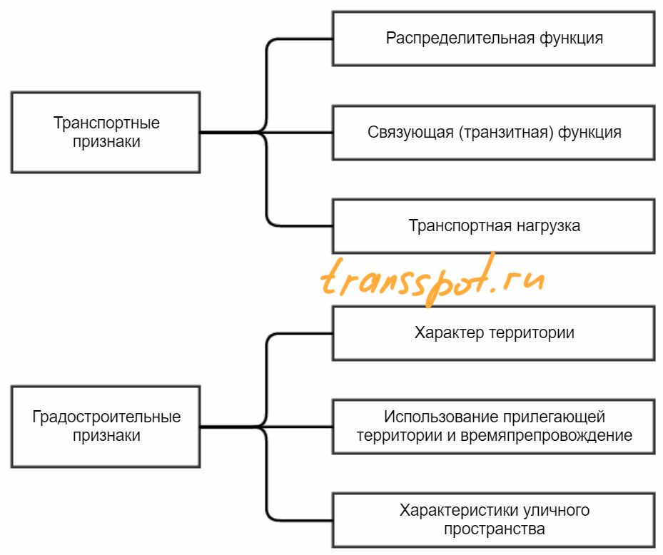 Признаки, влияющие на типовой случай дизайна/проекта улицы